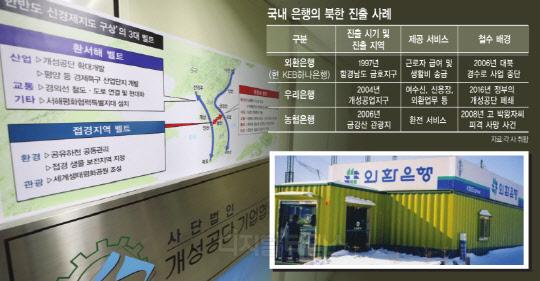 [알아봅시다] 남북경협 기대감에 북한 진출 준비하는 은행들